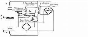 bias and harmonic restraint in differential protection With earth current relay