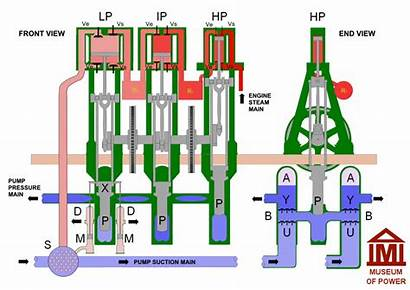 Steam Animation Triple Expansion Engine Diagram Pump