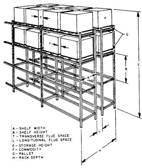 warehouse modernization planning guide ns