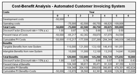 cost benefit analysis templates excel  formats