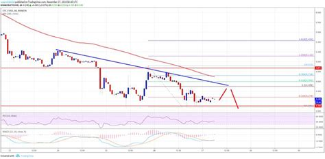 Also bitcoin classic price on a weekly basis increased by 83.74%. Ethereum Classic Price Analysis: ETC/USD At Risk Of Break Below $4.00 | Bitcoin price ...