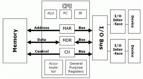 Fundamentals Computer Organisation Architecture