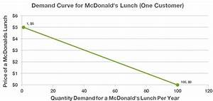 How To Create And Analyze Simple Demand Curves for Your ...