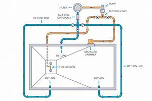 How To Route Your Pool U0026 39 S Plumbing And Set Up Your Equipment Pad