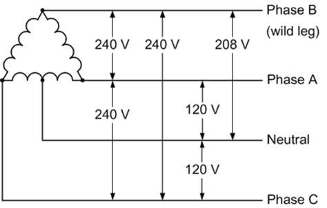 240v 3 phase and 240v single phase oem panels
