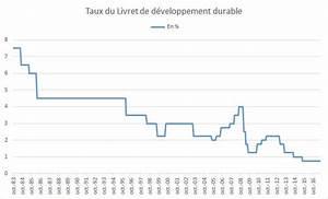 Plafond Livret A 2017 : ldd 2017 plafond taux et int r ts du nouveau ldds ~ Dailycaller-alerts.com Idées de Décoration