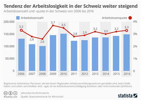 infografik tendenz der arbeitslosigkeit  der schweiz