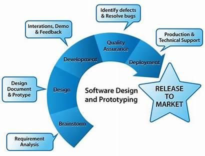 Software Development Prototyping Strategies Web Developer Tips