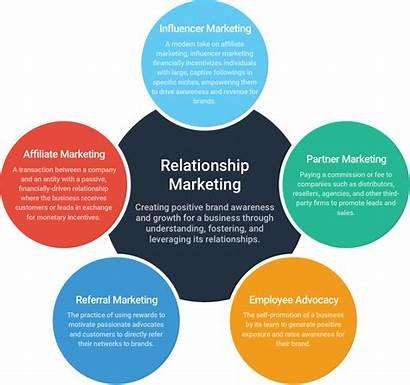 Relationship Marketing Ecommerce Importance Strategies Partner Brands