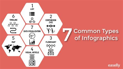 types of 7 common types of infographics youtube