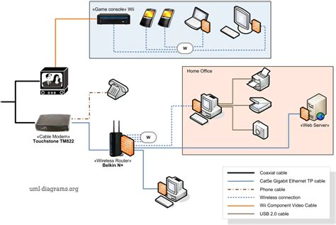 Example Home Networking Diagram Cable Modem Wireless