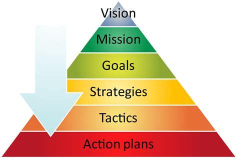 strategy  internationally