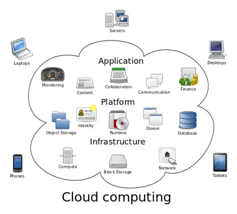 Filecloud Computingsvg  Wikimedia Commons. No Annual Fee Credit Card With Rewards. Ford Dealer In Denton Tx Mu Stock Price Today. Big Data University Courses Ba In Sociology. Transitioning Baby From Formula To Milk. Baptist Missionary Association Theological Seminary. Different Stocks To Invest In. Funnel Cake Batter Recipes Dfw Mortgage Rates. American Golf Corporation Free Online Stroage