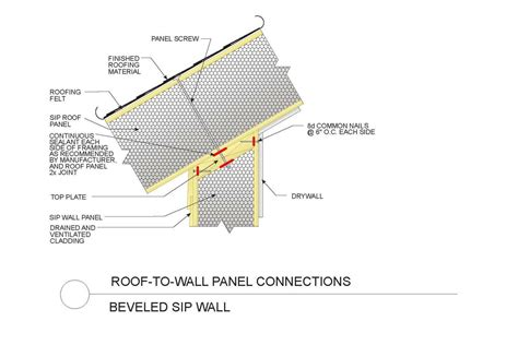 sipa structual insulated panel association structural insulated panels insulated panels