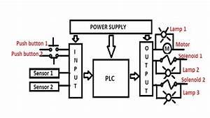 Plc Based Product Sorting Machine