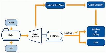 Steam Turbine Chp Combined Epa Heat Boiler
