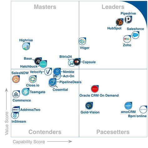 again a frontrunner at gartner s quadrant teamgate blog