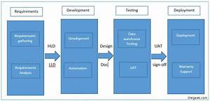 Data Warehouse Project Life Cycle And Design