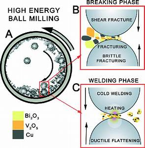 Schematic Representation Of The High Energy Ball Milling