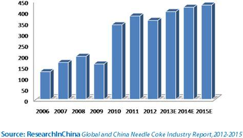 global  china needle coke industry report  researchinchina