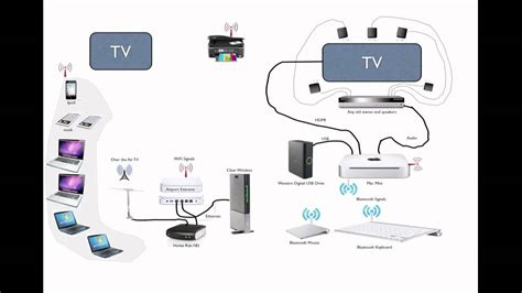 supercharge  rv tv  wifi network youtube