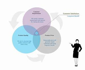 Venn Diagram For Business Presentation