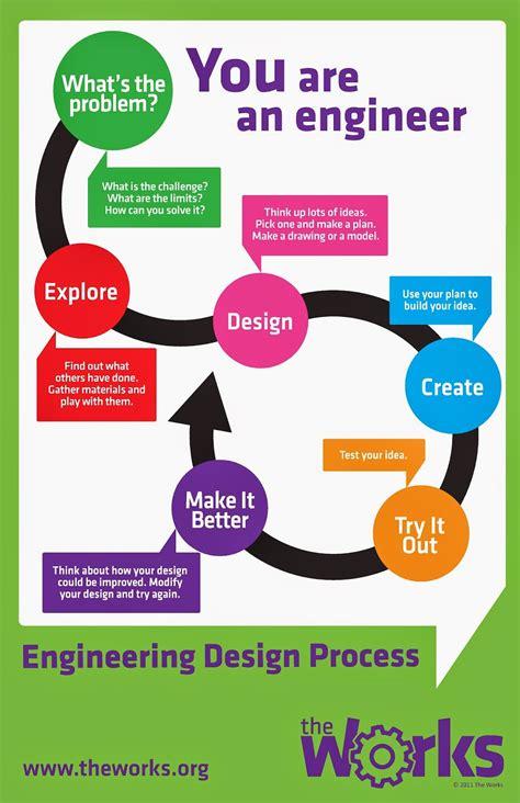 engineering design process ed tech