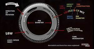 Motorcycle Tire Size Chart Metric To Standard