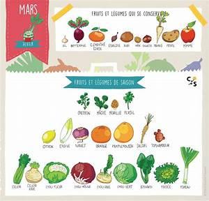 Fruits Legumes Saison : mars fruits et l gumes de saison la r serve bio ~ Melissatoandfro.com Idées de Décoration