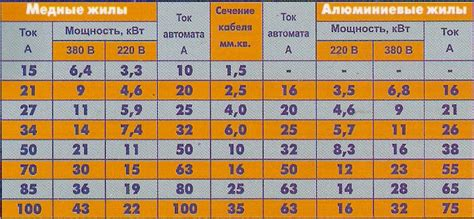 Единые нормы времени на электромонтажные и электроремонтные работы в нефтяной промышленности Приказ Миннефтепрома СССР от.