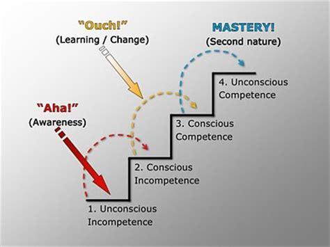 minneapolis wedding venues photo conscious competence learning model matrix unconscious images