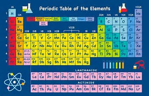 Image result for periodic table of elements
