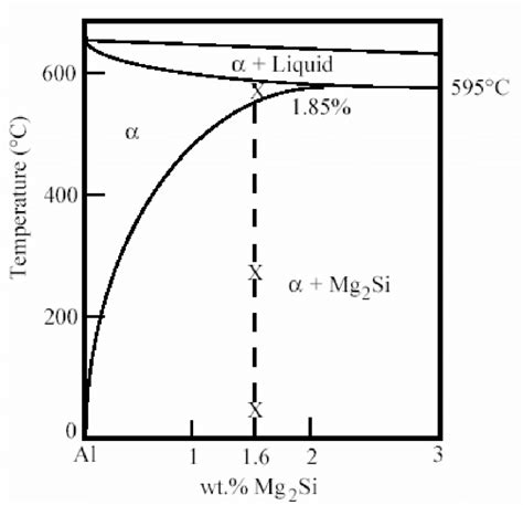 1 pseudo binary phase diagram for the 6061 al system 2 3