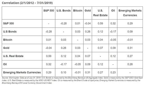 Bitcoin is a major virtual currency. Bitcoin Has Potential to Boost Investment Portfolio Returns, VanEck Says - Coiner Blog
