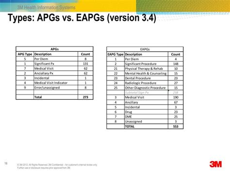 eapgs 3m apgs ambulatory grouping patient types version system vs ppt powerpoint presentation apc
