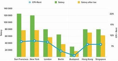 Designer Salary Ux Salaries Forecast Education Hanno