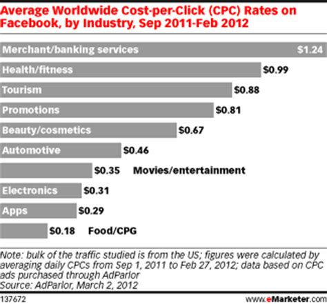 What Does Cpc Stand For In Marketing by Facebook Cpc Rates Could Be An Indicator Of Trust Level
