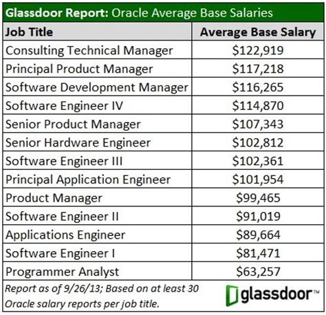 Kitchen Stuff Plus Store Manager Salary by Scary Oracle Ceo Worker Salary Gap