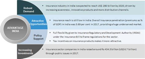 insurance sector  india industry overview market size