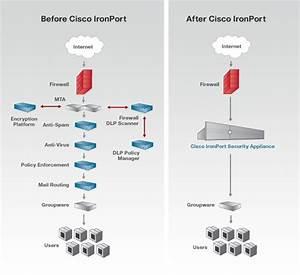 Cisco Data Loss Prevention