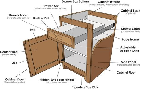 parts cabinet with drawers lakeside cabinets and woodworking cabinet parts custom