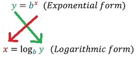 logarithmic form converting overview studycom