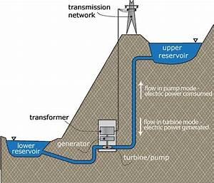 Schematic Of Pumped Storage Hydropower System