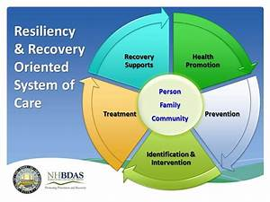 Substance Use Disorder Continuum Of Care Overview