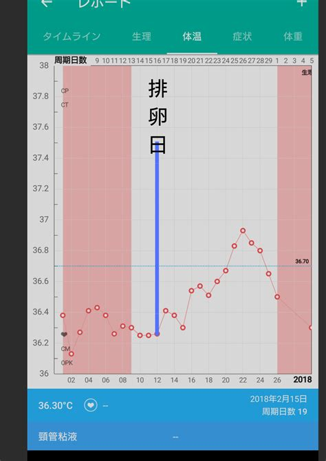 高温期14日目 体温上がる