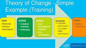 theory of change With theory of change template