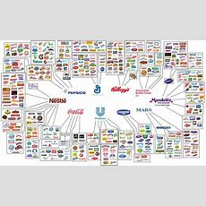 Amazing Brand Infographic Showing Parent Companies And Sub