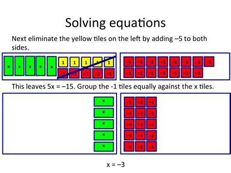 Algebra Tiles Completing The Square by Slide23