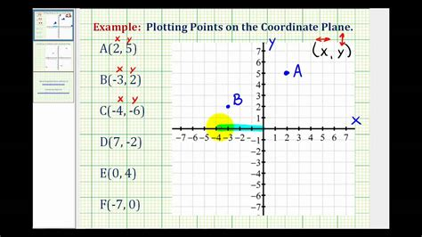 Ex Plotting Points On The Coordinate Plane Youtube