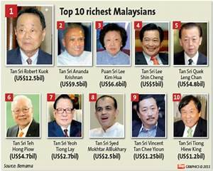 Top 10 riches man in malaysia!